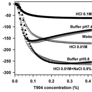 (PDF) Poloxamine-based nanomaterials for drug delivery