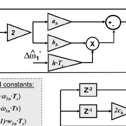 Root locus diagrams. The simple PLL having only a PI