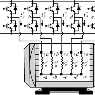 Schematic diagram of a five-phase squirrel-cage induction