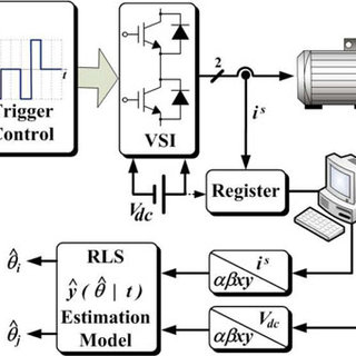 (PDF) Parameter Identification of Multiphase Induction