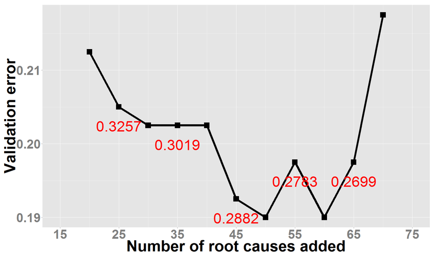 Graph showing reduction in validation error for Logistic