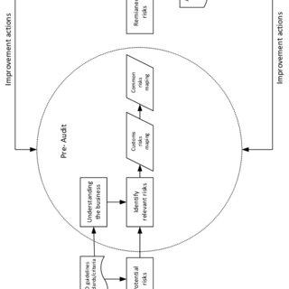 (PDF) Influence of Authorized Economic Operator on Supply