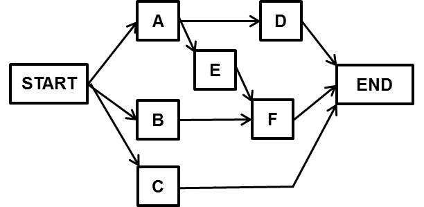 Precedence network diagram numbers Durations for given
