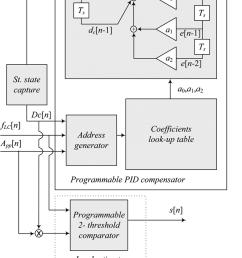 block diagram of programmable pid compensator and load estimator  [ 850 x 1067 Pixel ]
