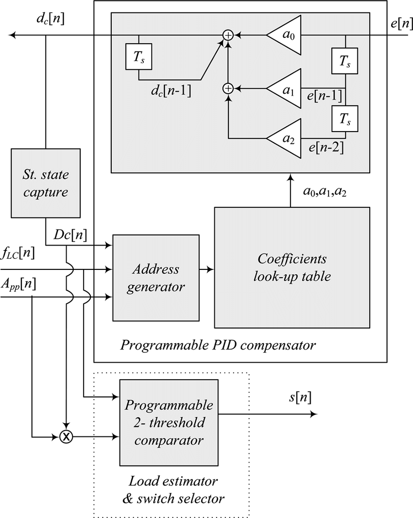hight resolution of block diagram of programmable pid compensator and load estimator