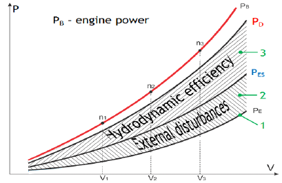 Typical correlation between effective power and delivered
