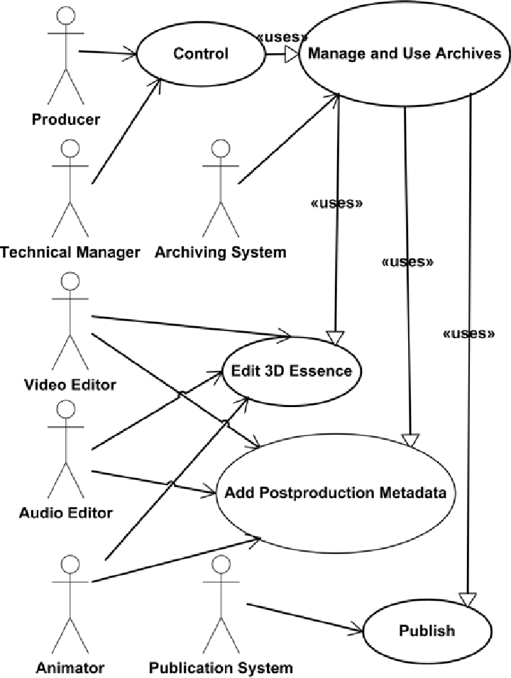 Use Case Diagram of 3D Postproduction 3.3.2 Use Case
