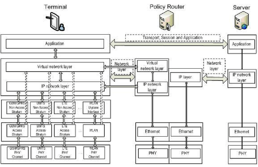 Protocol layout for the elements of the proposed