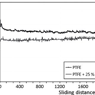 (PDF) A review of the tribological properties of PTFE