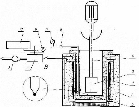 Apparatus (1), Resistive furnace (2), Crucible (3), Mixer