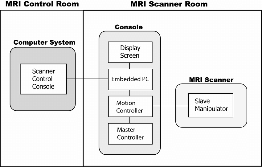 Block diagram of MRI compatible master-slave prostate