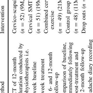 (PDF) Manual therapies for cervicogenic headache: A