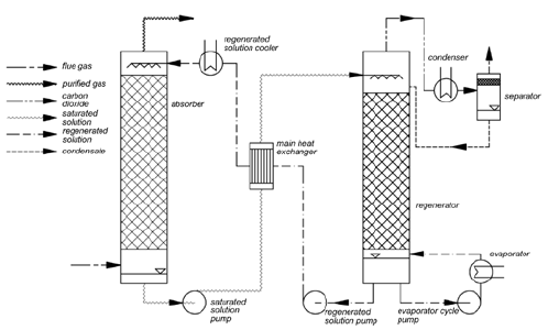 Flow sheet of the standard amine CO2 capture process
