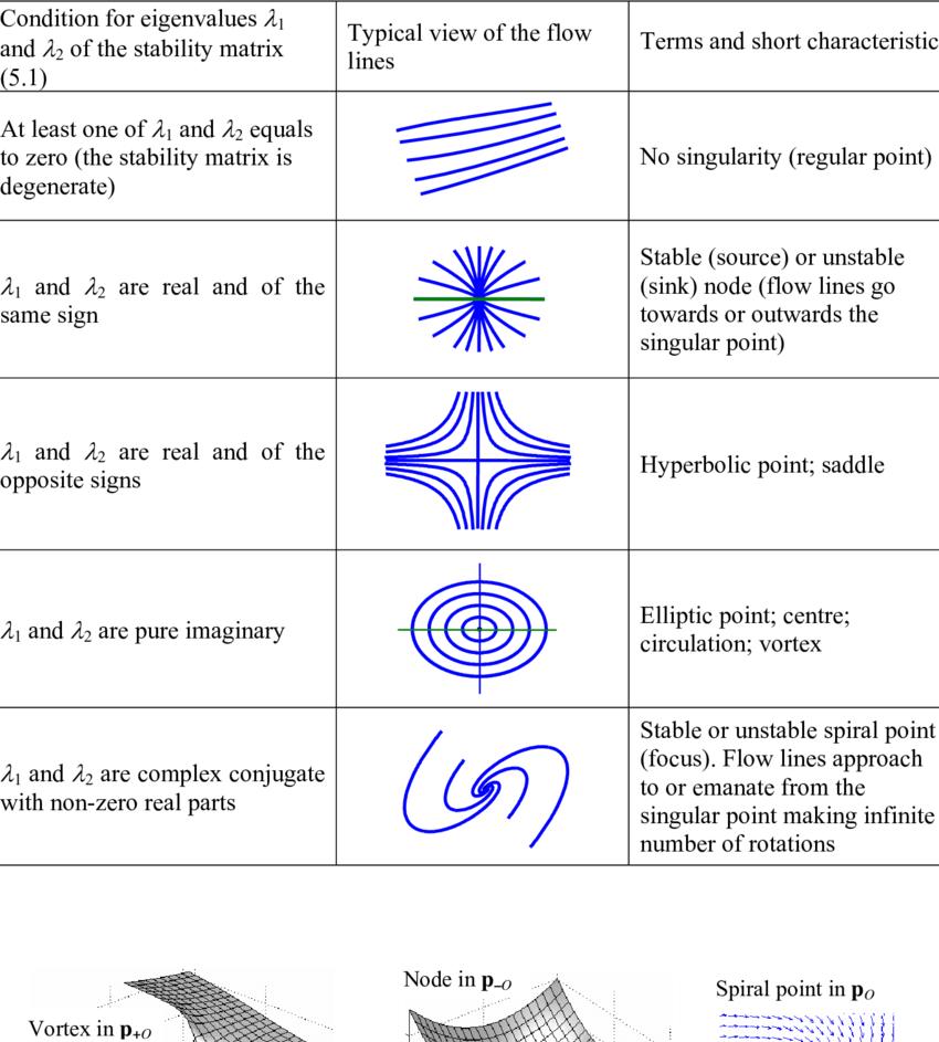 classification of generic singular