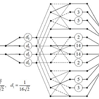 A graph-structural model of new algorithm implementation