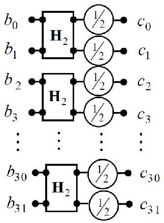 The data flow diagram describing the process of