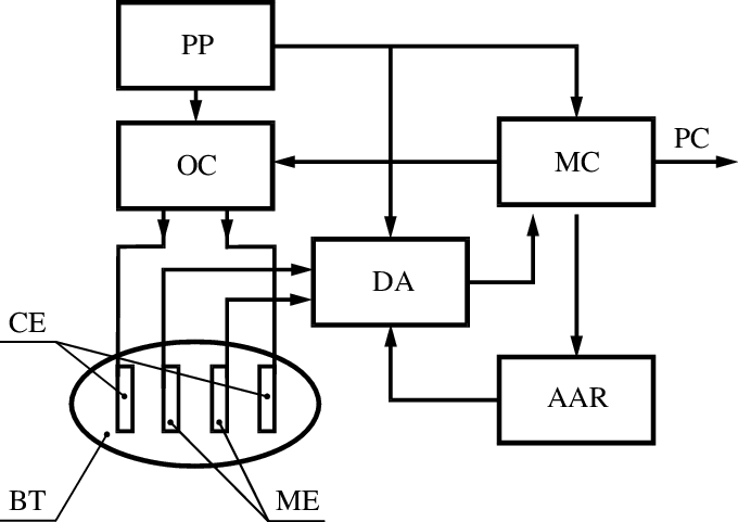 Block diagram of the device for estimating the parameters