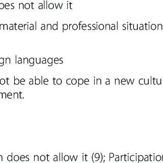 (PDF) Labour migration of Polish nurses: A questionnaire