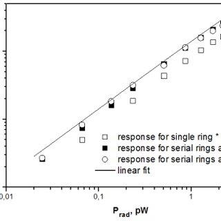 Process flow of a bridge–supported microbolometer