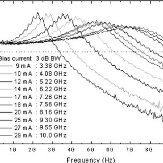 Schematic view of the 1550 nm AlInGaAs multiple quantum