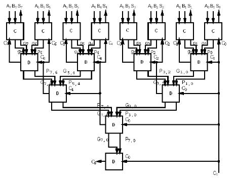 Block diagram of an 8bit adder (32bit adder is