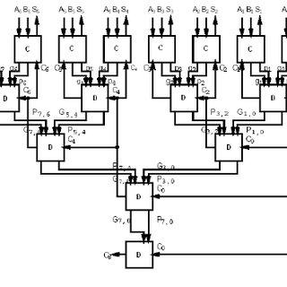 Block diagram of an 8-bit adder (32-bit adder is