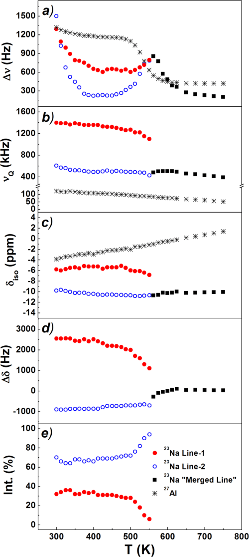 small resolution of temperature behavior of the 23 na and 27 al nmr signal parameters 11 7 t