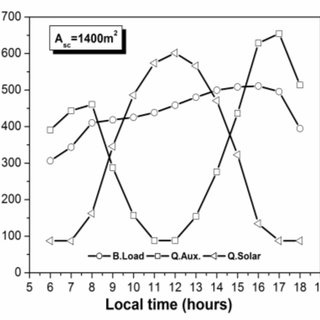 (PDF) Solar energy contribution to the energy demand for