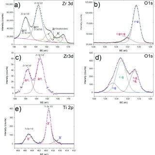 (PDF) Oxidation Behavior of Zr-1Nb Corroded in Air at 400