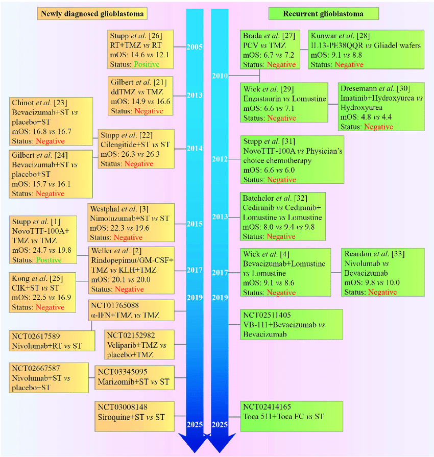 Timeline of phase III clinical trials in patients with ...