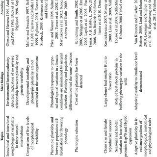 (PDF) Evolutionary biology studies on the Iris pumila