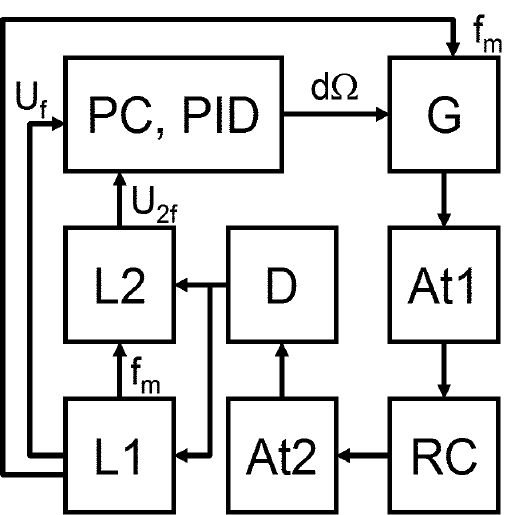 Block diagram of the spectrometer. All devices are
