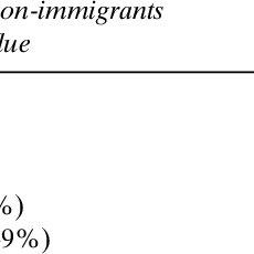(PDF) Immigration, language proficiency, and