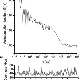 (PDF) Fluorescence Correlation Spectroscopic Studies of a