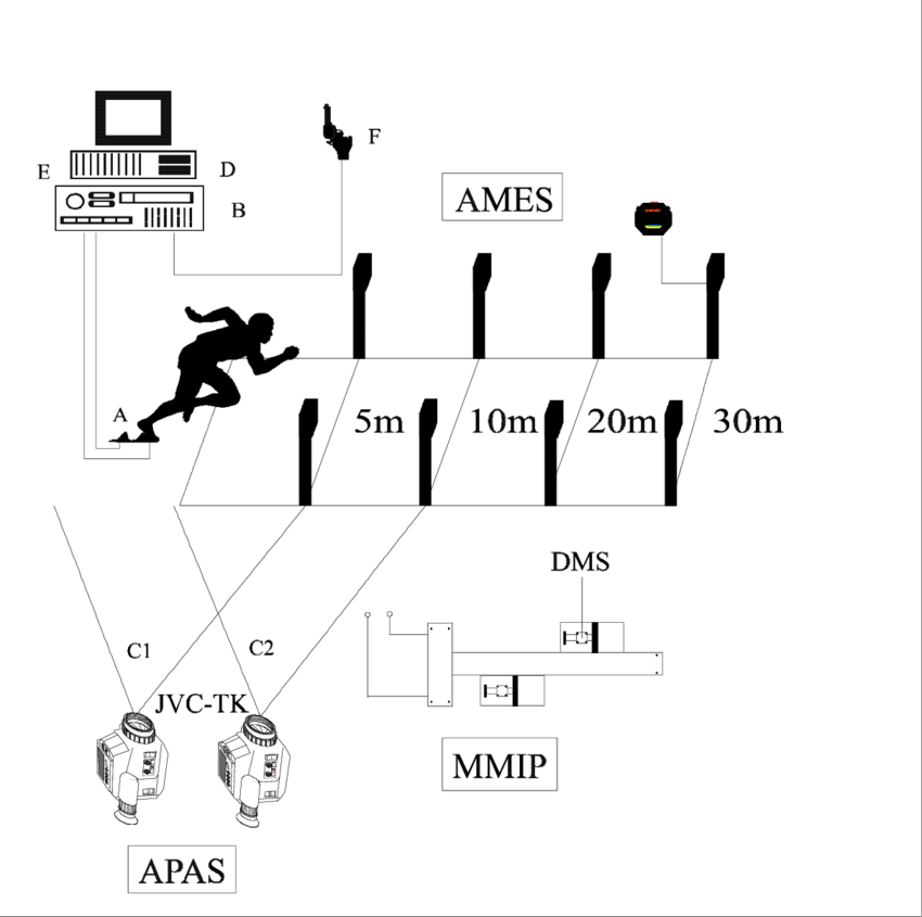 Measuring system for measuring kinematic and kinetic