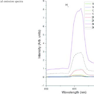 A typical OES spectrum of pure ammonia plasma at power of