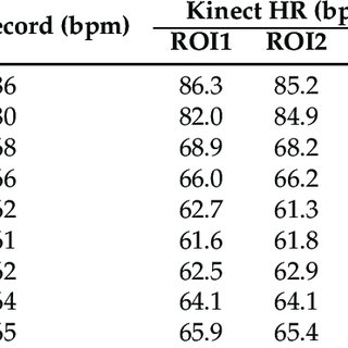 Estimation of the heart rate and breathing frequency from