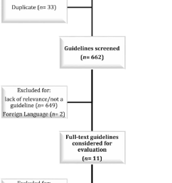 flow diagram outlining the guideline selection process  [ 687 x 1350 Pixel ]