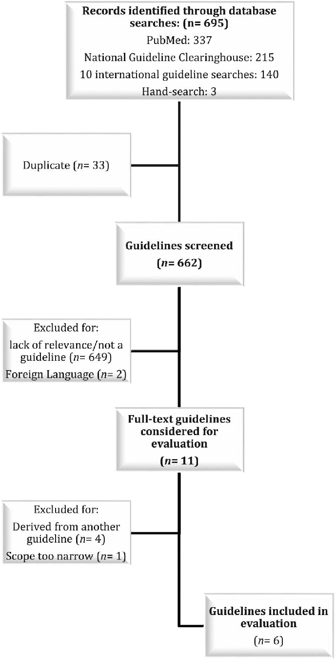 medium resolution of flow diagram outlining the guideline selection process