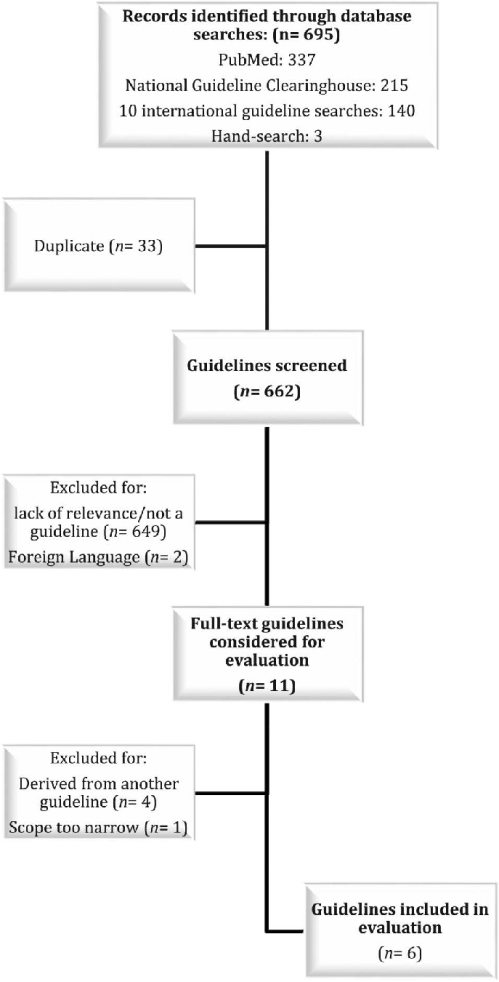 small resolution of flow diagram outlining the guideline selection process