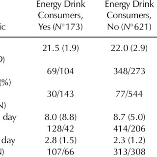 (PDF) Knowledge, Attitudes, and Practices on Energy Drink