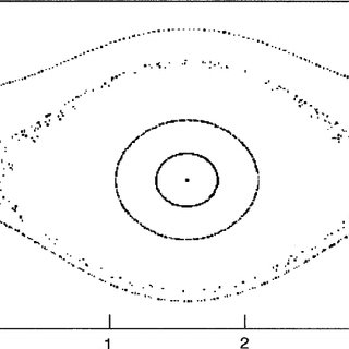 (PDF) Hamiltonian Stability of Spin–Orbit Resonances in