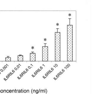 Effect of IL6RIL6 chimera on oligodendrocyte arborization