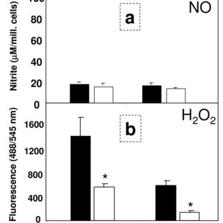 Production of nitric oxide (NO) and hydrogen peroxide