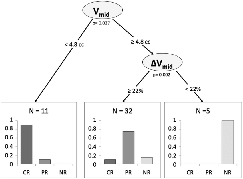 Diagnostic flowchart based on multivariate results for the