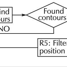 (PDF) Experimental evaluation of a real-time GPU-based