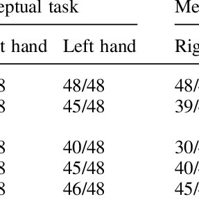 (PDF) Let not thy left hand know what thy right hand
