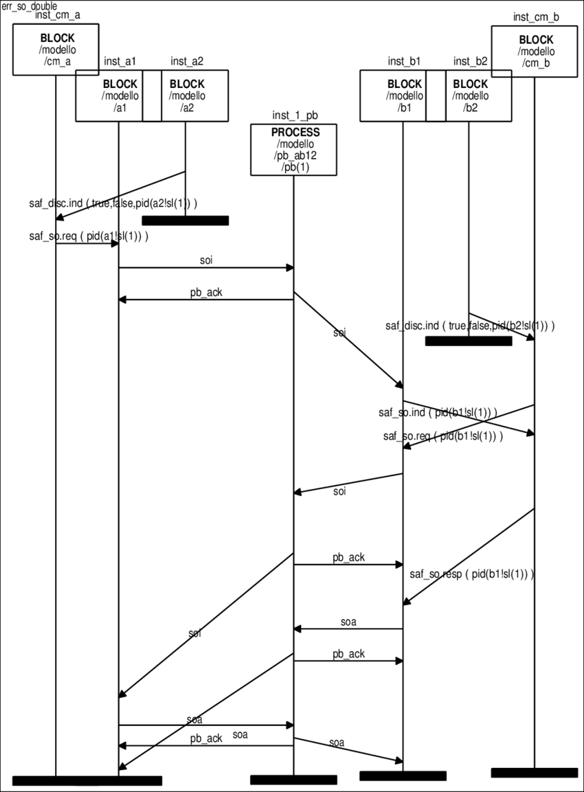 hight resolution of the msc of an error occurred during a double switch over revealed in an