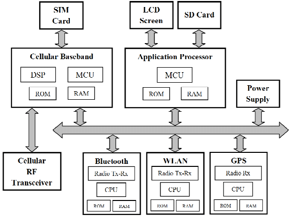 Logical scheme of smartphones' hardware architecture from