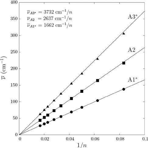 The vibration properties of the (n,0) boron nitride